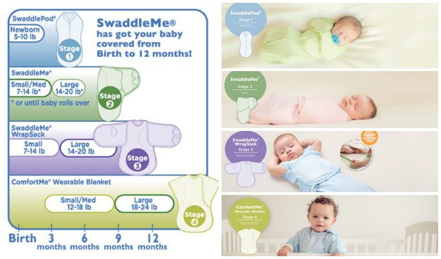 Four Stages Of Swaddling